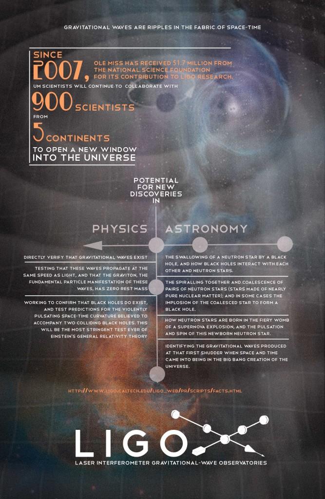 LIGO poster